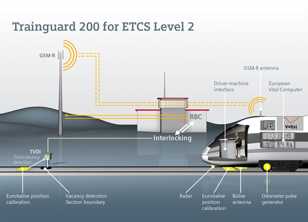 Belgian railway network to receive ETCS Level 2 modernisation