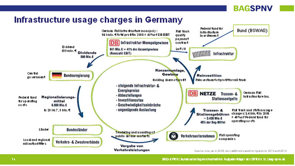 Rail infrastructure usage charge development
