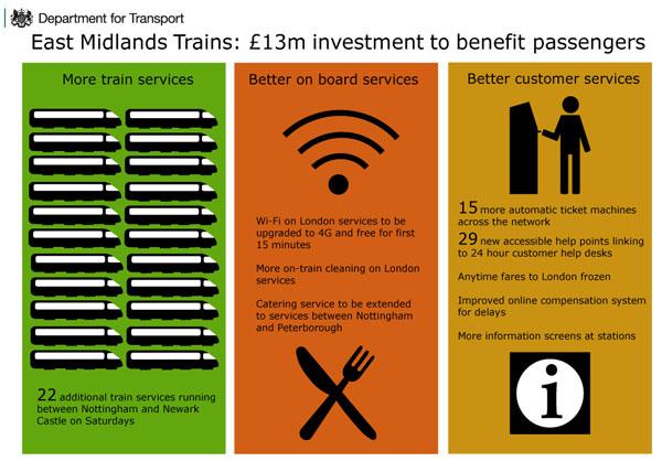 Extended East Midlands Trains franchise