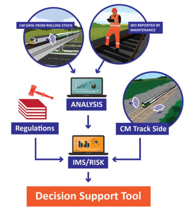 FACT (Find, Analyse, Classify, Treat) Decision Support Tool