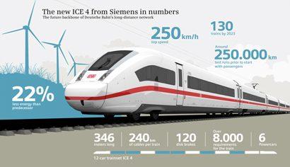 Ice 4 infographic