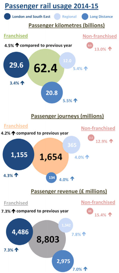 ORR reports record high UK rail passenger journeys