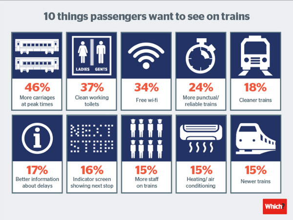 Rail-satisfaction-survey