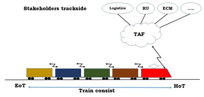 SFT system Freight Train