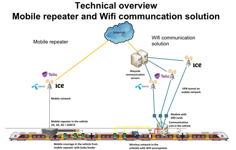 Mobile repeater and Wi-Fi communication platform system overview