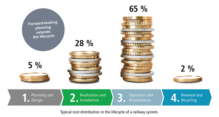 Holistic view of lifecycle costs makes for smart investments
