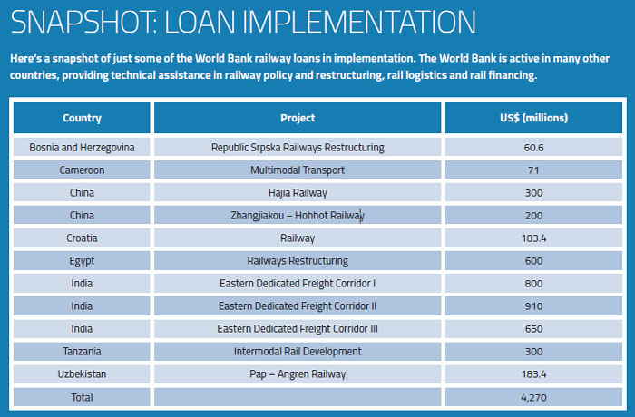 Loan Implementation