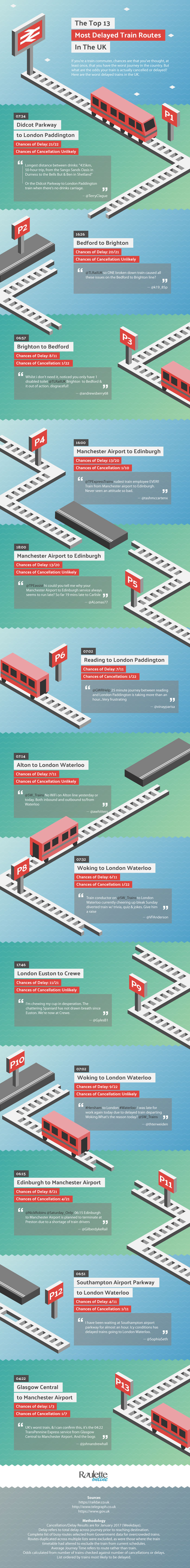 13 most delayed train routes