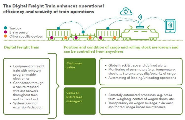 Rail freight in the next decade: Potential for performance