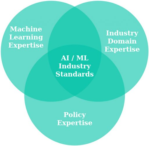 Exploring bias, explainability and accountability of AI in the railway sector