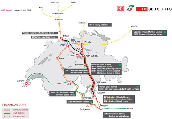 Regional railway development - Switzerland